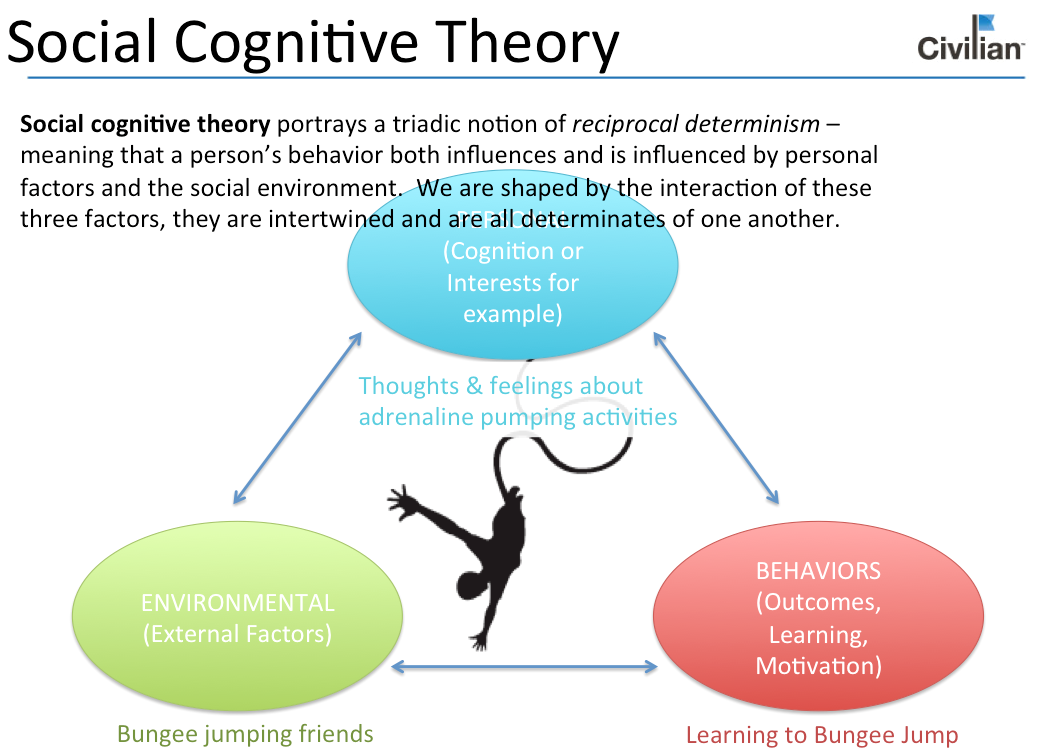 exam 3 social cognitive theory Within social cognitive theory, reinforcement (either direct or vicarious) is thought to provide definition information concerning what behavior will be effective in a given situation and incentive for translating learning into performance.